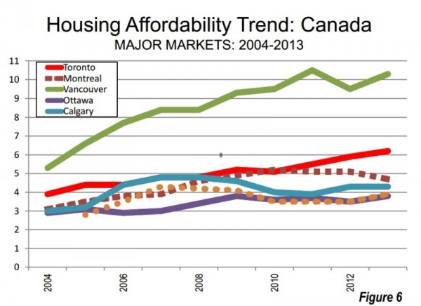 Housing-Affordability-Canada-e1390325444878