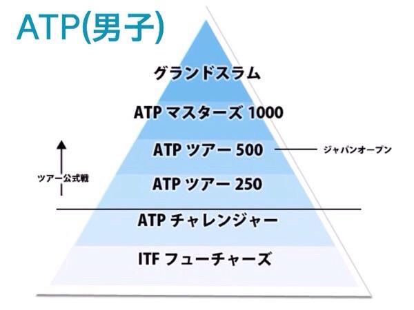 ATP ランク ピラミッド