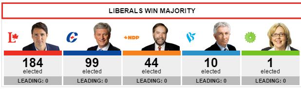 lib majority