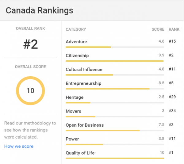 Canada   Statistics  Rankings  News   US News Best Countries2