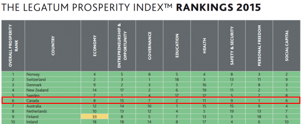 2015 legatum prosperity index pdf.pdf