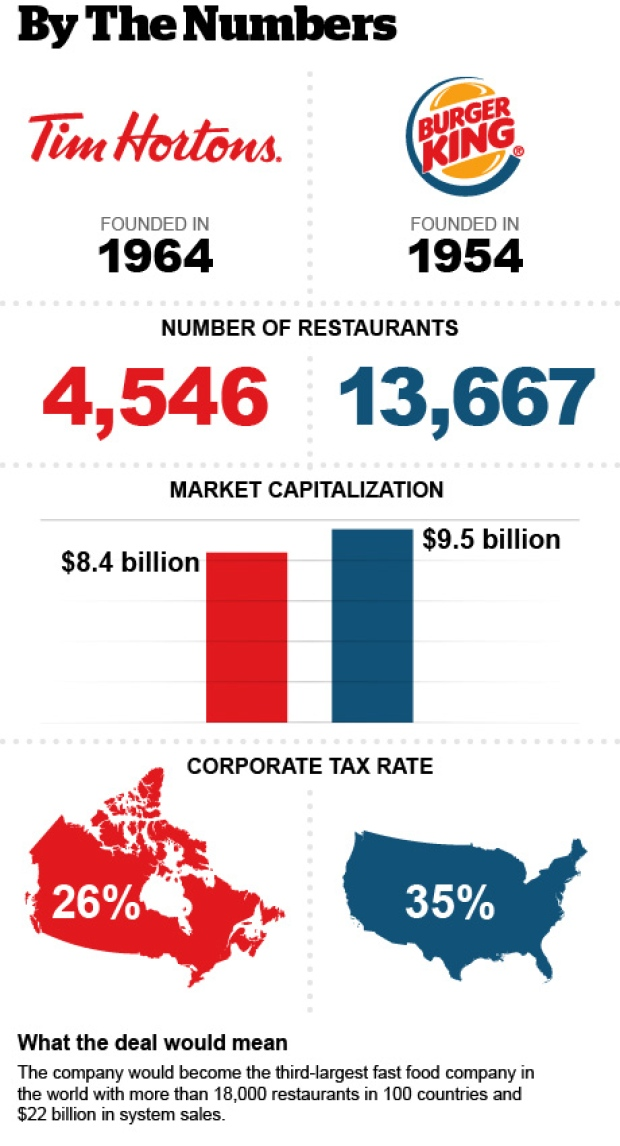 tim-hortons-burger-king-by-the-numbers