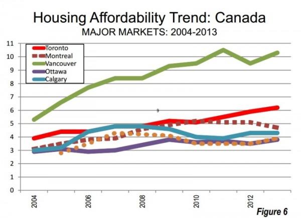Housing-Affordability-Canada-e1390325444878