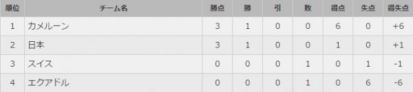 日程・結果│FIFA女子ワールドカップ カナダ2015|なでしこジャパン|日本代表|JFA|日本サッカー協会